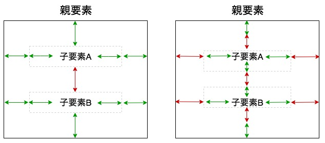 paddingとmarginの使い方は適当でも同じ位置に表示可能であることを示す図