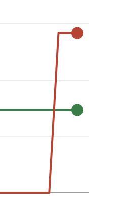 サーチコンソールのエラー(グラフ)